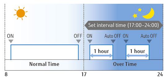 vrf fujitsu ušteda energije