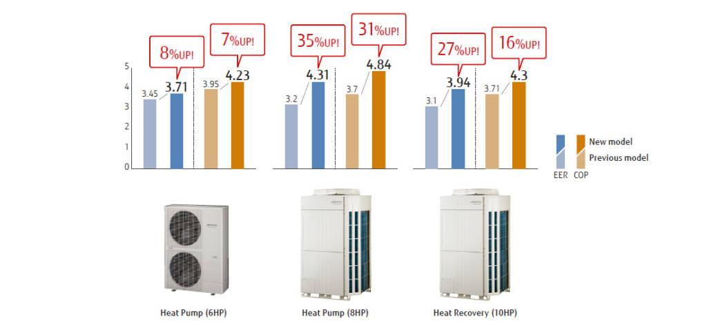 vrf energetska učinkovirost